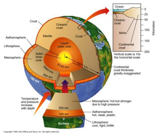 Earth S Structure Earths Interior